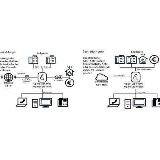 Telekom ISDN auf IP Umstellung der Telefone