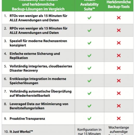 Veeam VM Backup für VMware vSphere und Microsoft Hyper-V